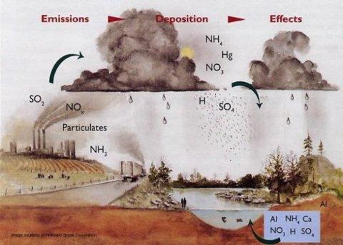 contaminacion-del-aire-lluvia-acida
