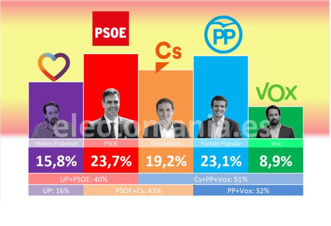 Pedro Sánchez tendría serias dificultades para revalidar el Gobierno