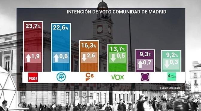La última encuesta de Madrid da mayoría al bloque de derechas