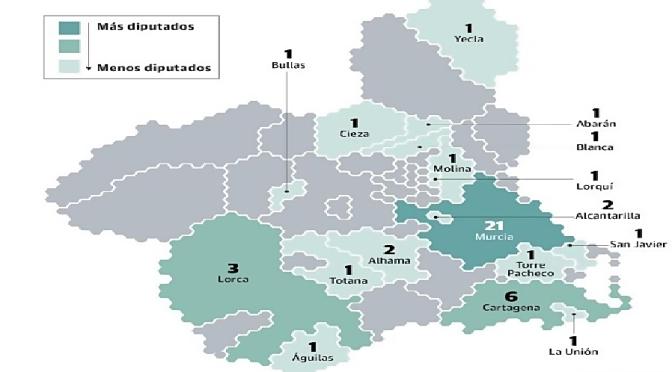 La Región se Queda sin Diputados en las Comarcas