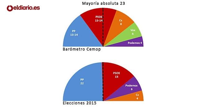 PP y PSOE Empatan en las Regionales y Cs tendrá la 'llave'