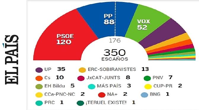 10N: Resultados elecciones generales en España