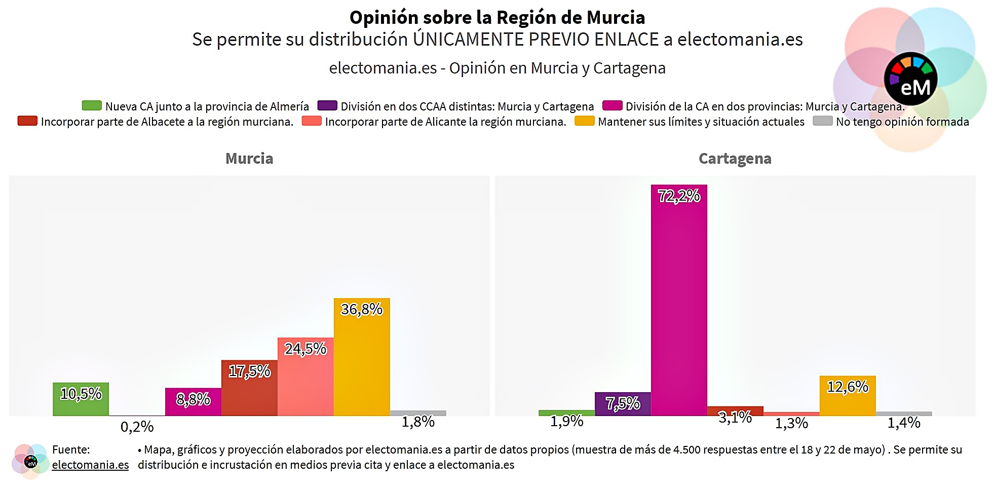 El cartagenerismo no para de crecer: 8 de cada 10 cartageneros quieren la provincia