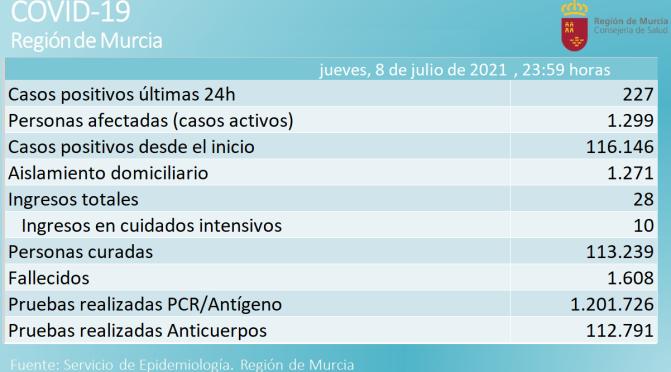 La Región de Murcia notifica 227 casos positivos de Covid-19 y ningún fallecido en las últimas 24 horas